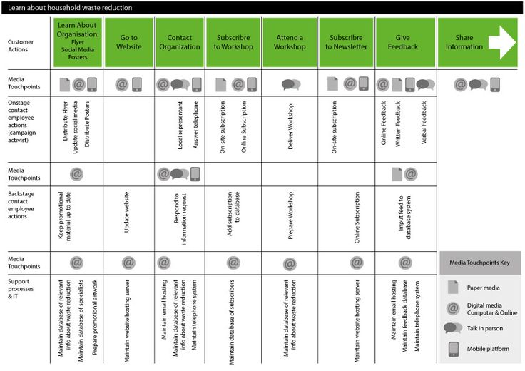 starbucks service blueprint Starbucks coffee's business fulfills the 10 decisions of operations management through varying strategic initiatives for productivity and management in all areas of the organization starbucks coffee's operations management, 10 decision areas 1 design of goods and servicesstarbucks emphasizes premium design for its goods and services.