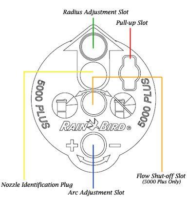 How To Adjust A Rotor Head Rain Bird Rain Bird Sprinkler Parts Irrigation Valve