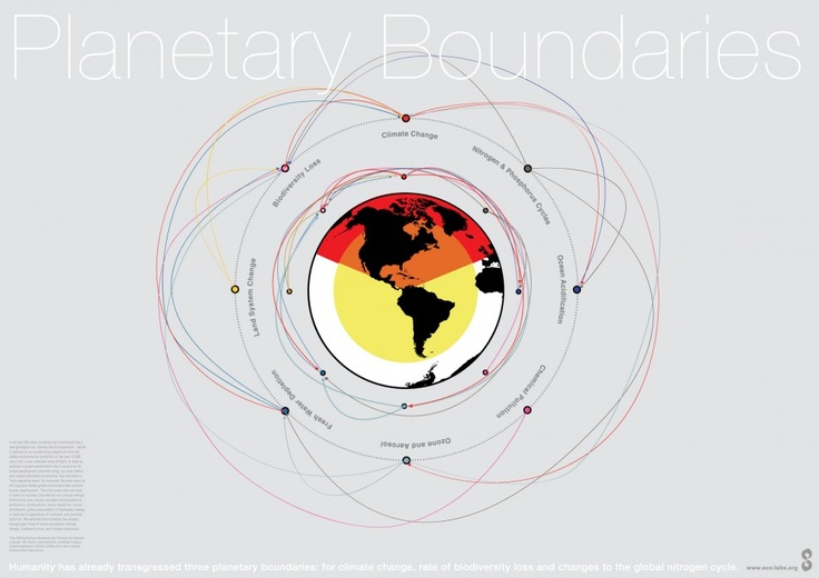 Planetary Boundaries | Visual.ly