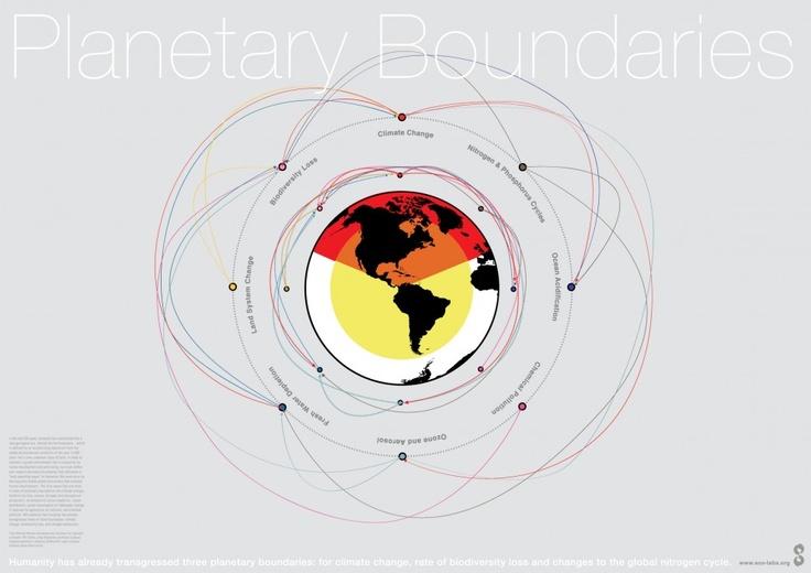 Planetary Boundaries | Visual.ly