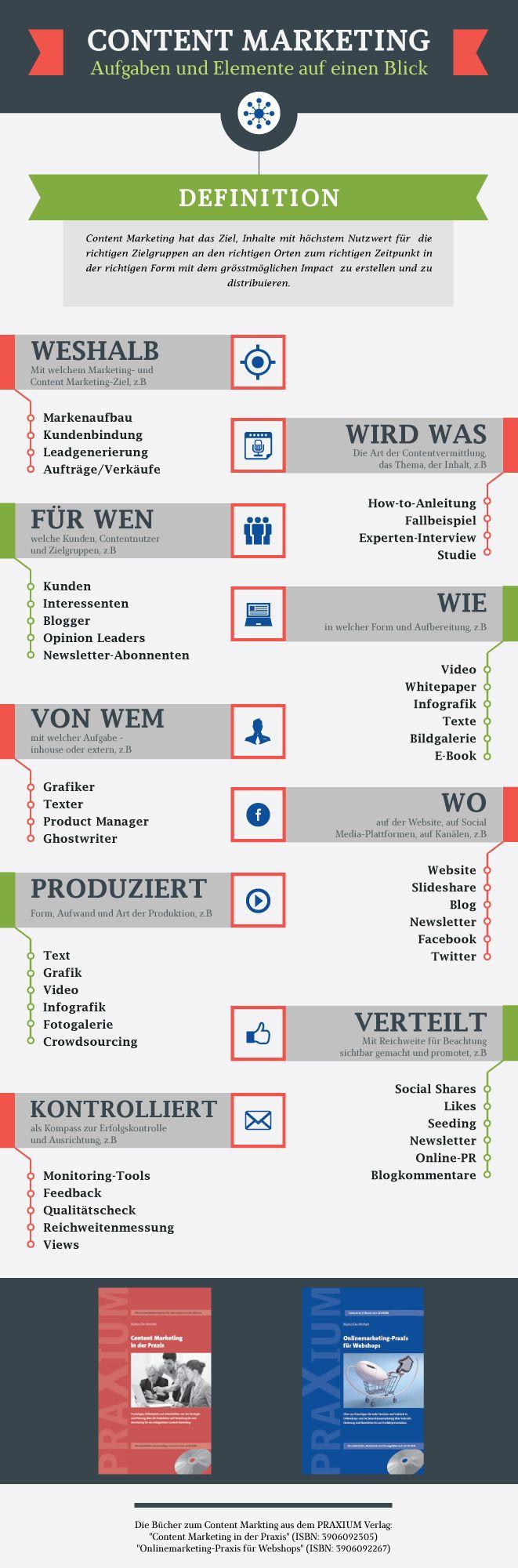 Infografik: Aufgaben und Elemente des Content Marketings auf einen Blick
