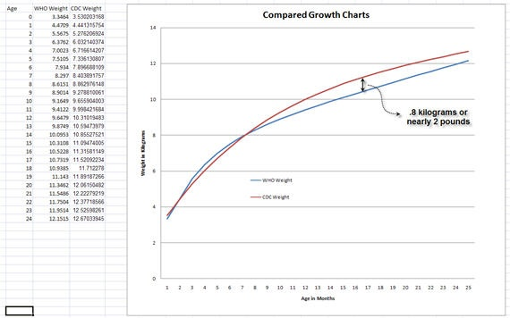 who growth charts for breastfed babies