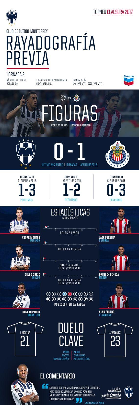 #RayadografíaPrevia al Rayados vs Chivas