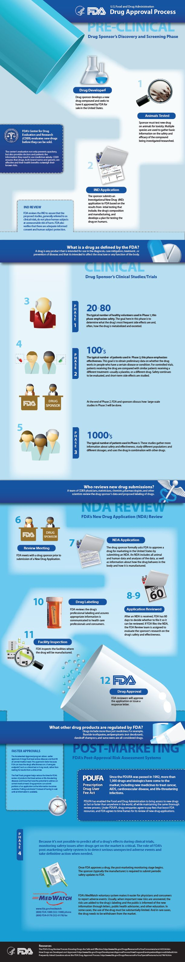 FDA Drug Approval Process Infographic Horizontal
