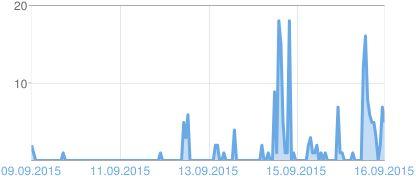 Wykres wyświetleń strony Bloggera