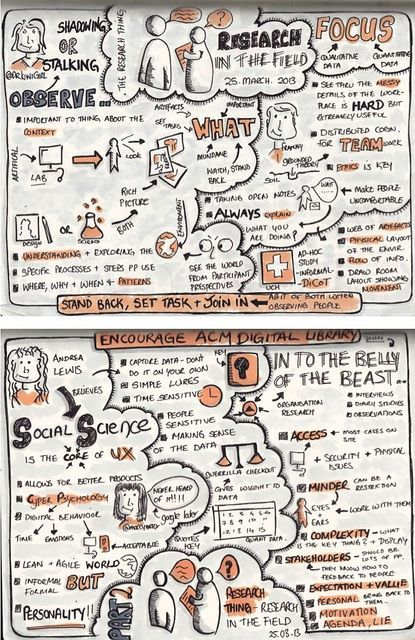 Sketchnotes from Research Thing Research in the Field by maccymacx, via Flickr. If you like UX, design, or design thinking, check out theuxblog.com