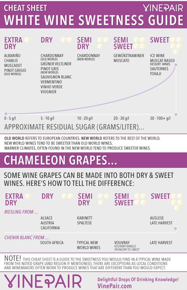 White Wine Sweetness Chart - Cheat Sheet #wine #winetasting #wineeducation