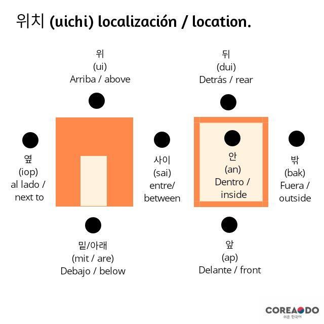 Korean Vocabulario Coreano Aprender Coreano Palabras Coreanas Idioma Coreano
