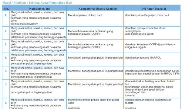 Kisi Kisi Soal Pretest Ppgj Smk 2018 Teknika Kapal Penangkap Ikan Guru