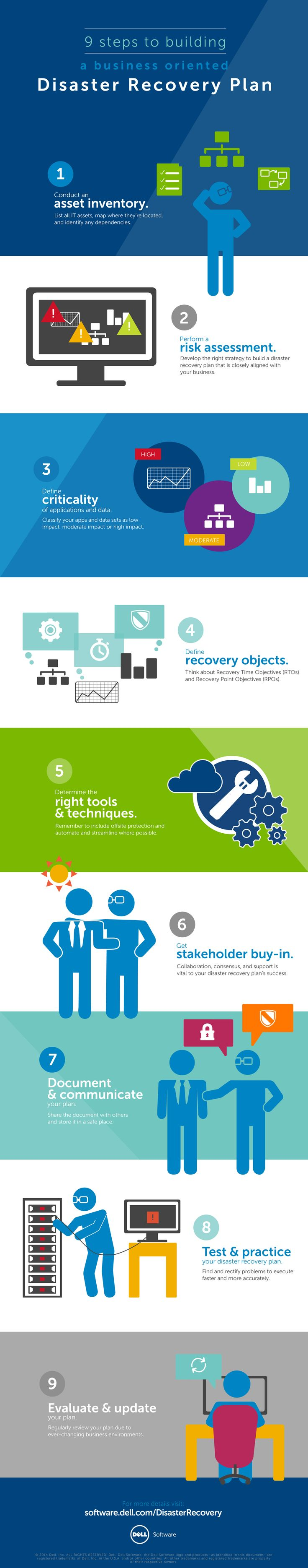 9 Steps to Building a Business-Oriented Disaster Recovery Plan https://software.dell.com/whitepaper/think-like-a-business-leader-the-it-professionals-guide-to-disaster-re830305
