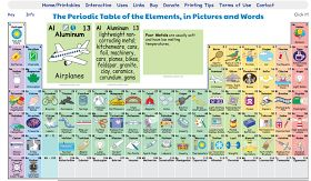The Periodic Table of Elements, in Pictures and Words  is an interactive site that shows students how each element is used or is present i...