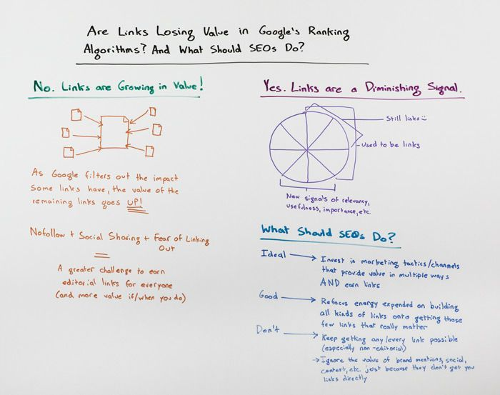 Are Links Losing Value in Google's Algorithm? -  www.workingservice.nl