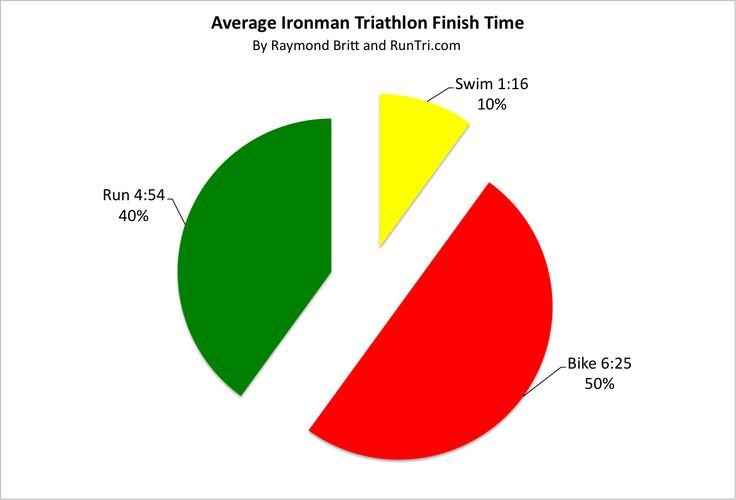 RunTri: How Much Time Does it Take to Finish an Ironman Triathlon? Average Ironman Finish Times