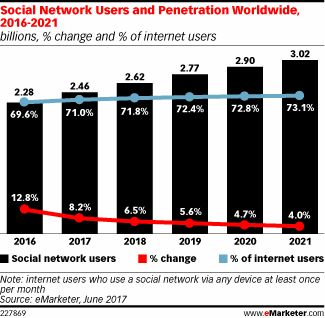 Social Network Users and Penetration Worldwide, 2016-2021 (billions, % change and % of internet users)