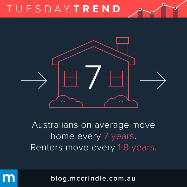 #TuesdayTrend #Australia #Rent #Home #Renting #MovingHouse