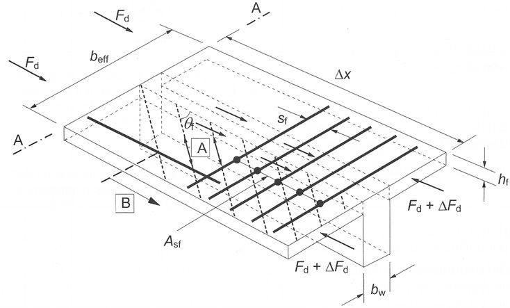1057 best dlubal software deutsch images on pinterest for Berechnung windlast beispiel