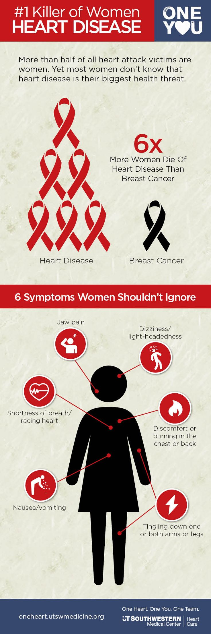 Symptoms of Heart Disease in Women  http://oneheart.utswmedicine.org/symptoms-heart-disease-women/