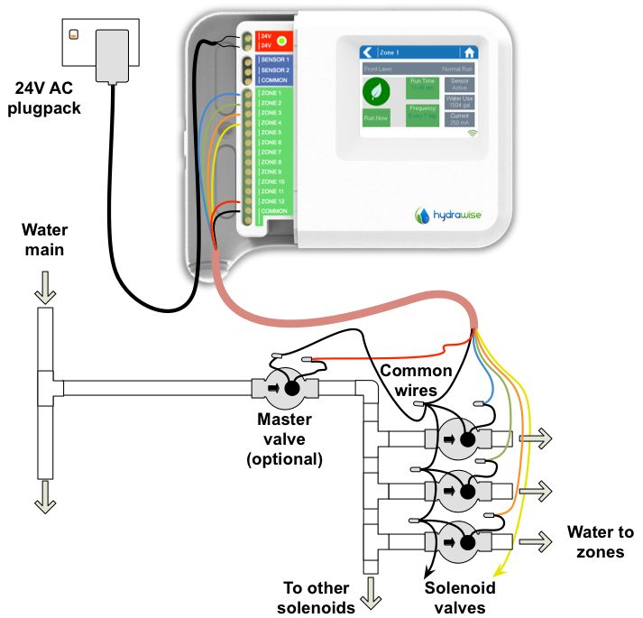 16 Best Images About Greenhouse Watering Systems On