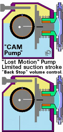 Lost Motion Pump Limited Suction Stroke Hydraulic Systems Free