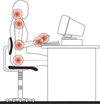 It's important to set up an ergonomic computer station. Sitting incorrectly can damage us.