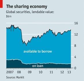 Securities lending: Spring break | The Economist  Status and Threats to SLB