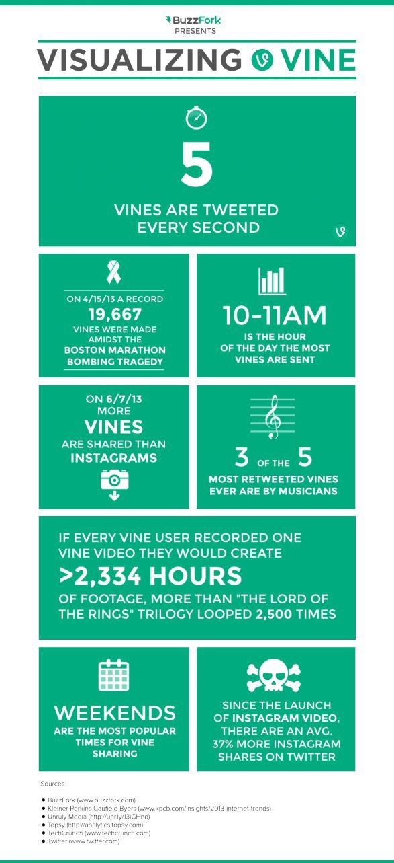 #Vine passes the 40 million member mark