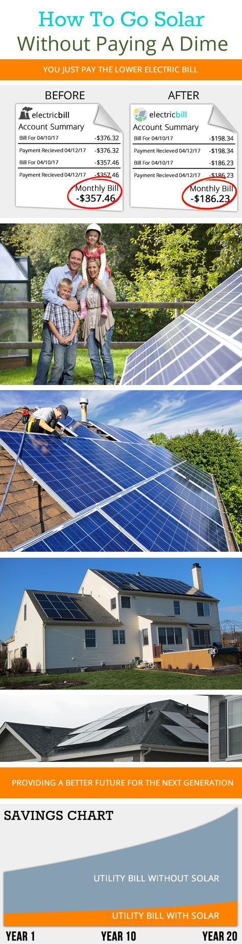 Middle-Class Families Are Set To Receive Solar Panels With No Upfront Costs In..