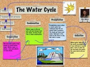 Water Cycle iLesson using Doodle Buddy & Corkulous app (from Laura Moore)