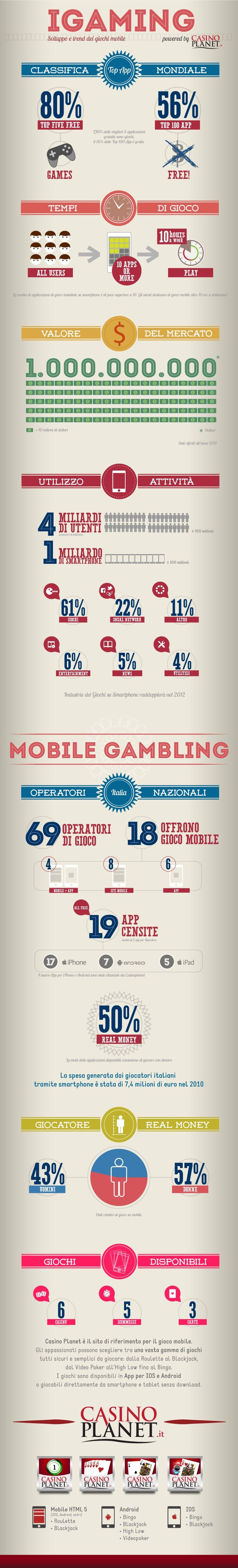 infographic igaming