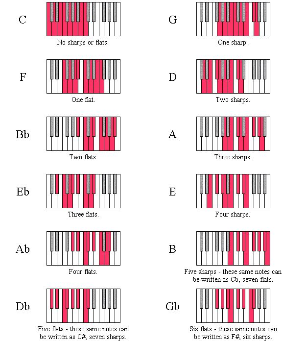 Scale Diagrams for the Twelve Major Keys