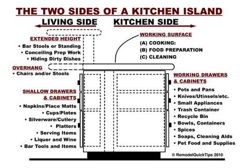 what are the dimensions of a two-tier island | Well, if you don't have an island, and your kitchen is larger than 8 ...