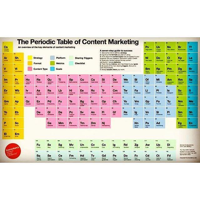 La tavola periodica del #ContentMarketing.  Gli elementi da considerare sono: Strategia, Formato,Tipo di contenuto, Metriche, Obiettivi, Trigger (ossia i fattori che innescano la condivisione), Lista di controllo, Piattaforme di condivisione (azzurre). #luimai #marketing #content #advertising #socialnetwork #socialmedia #leggoscrivo #table #infographic #blogging #blogger #business