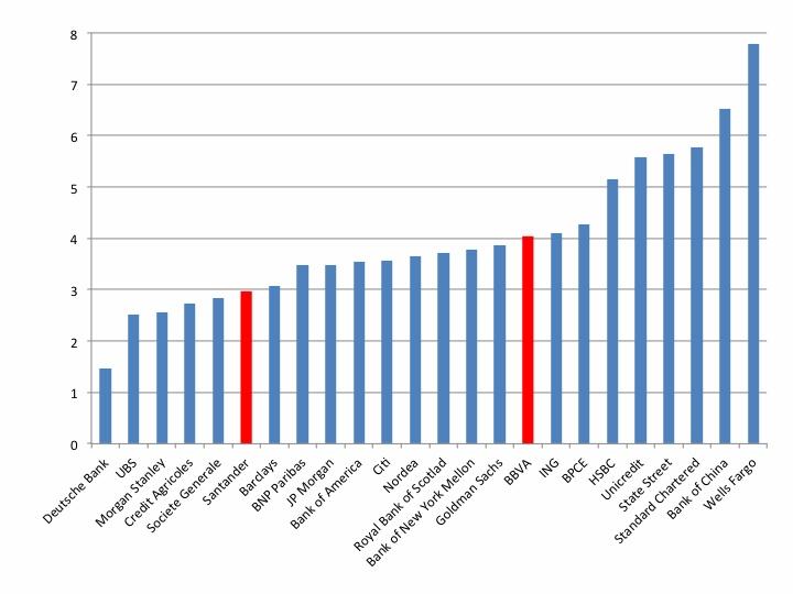 """Gráfico 5: Ratio de apalancamiento de las distintas entidades de acuerdo con el criterio IFRS. Cálculo: Se descuenta el fondo de comercio, el valor de los impuestos diferidos y otros intangibles tanto del valor patrimonial en libros como del total del balance. El ratio de apalancamiento es el valor patrimonial corregido como porcentaje del total del balance corregido. Cuatro trimestre de 2012. Fuente: Thomas Hoenig  """"Basel III Capital: A Well-intended Illusion,"""" Abril de 2013."""