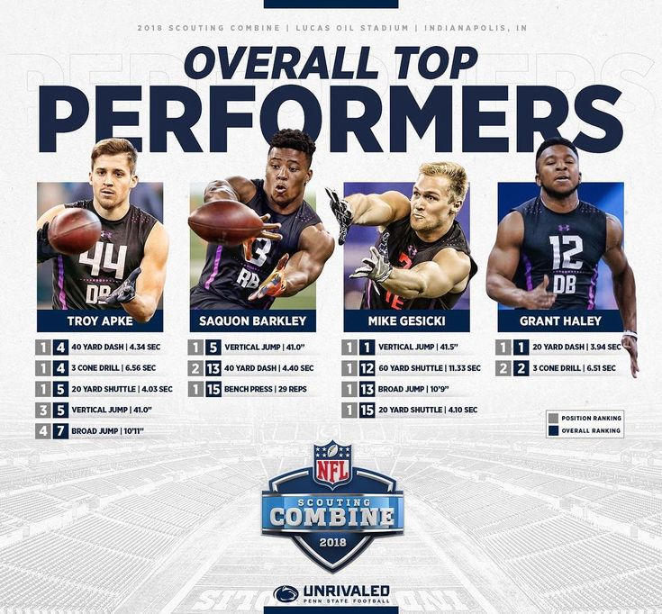 Penn state was absolutely dominant at the 2018