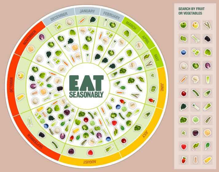 The Eat Seasonably calendar helps you discover what�s in season throughout the year so that you can enjoy more fruit and veg.