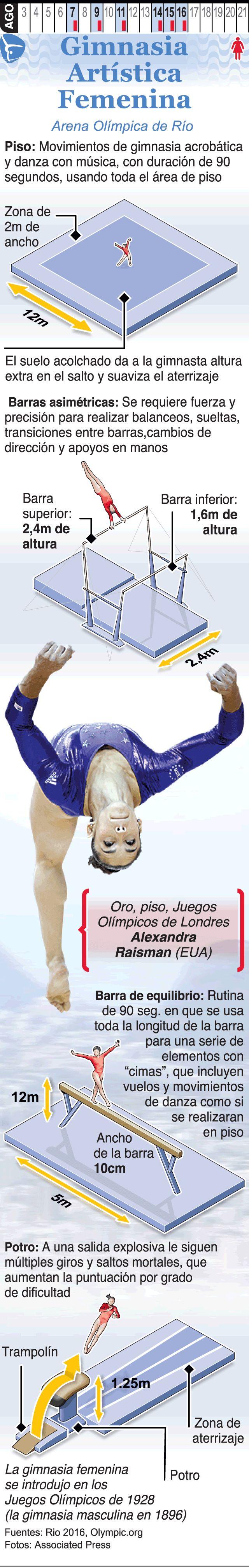 Infografía: La gimnasia artística femenina en los Juegos de Río 2016