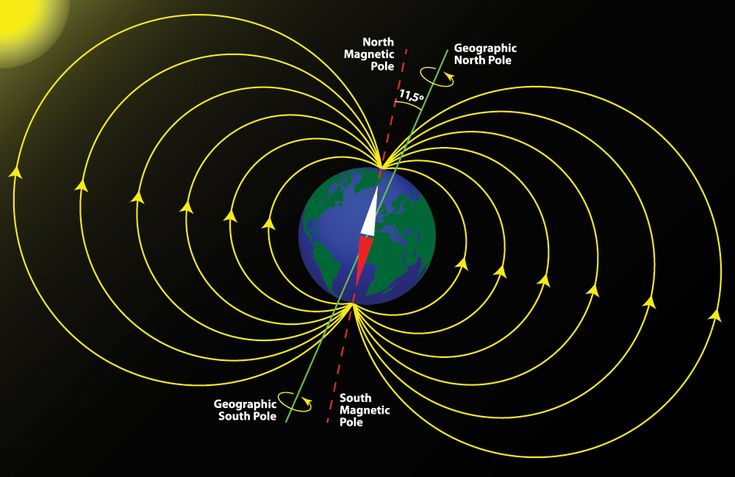 Earth's magnetic field reversed extremely rapidly soon after modern humans first arrived in Europe, completely flip-flopping in less than a thousand years, new research suggests.  These findings, detailed Oct. 15 in the journal Earth and Planetary Science Letters,could shed light on how and why magnetic field reversals happen, and how they leave Earth vulnerable to solar and space radiation, the study scientists said. Earth's magnetic field is generated by the roiling of its outer liquid…