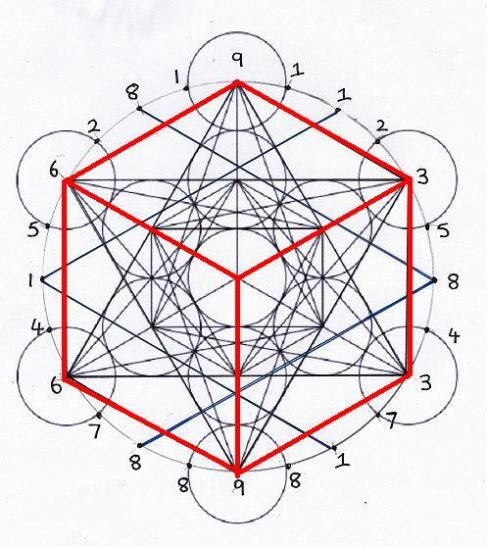 The cube,equated with the element of Earth,again in its generation,is a product of the 3 6 and 9 matrix. Its 6 faces provide for the manifestation of the third solid,the octahedron,within which, its vertices are located at the the point of the centres of the cubes faces.