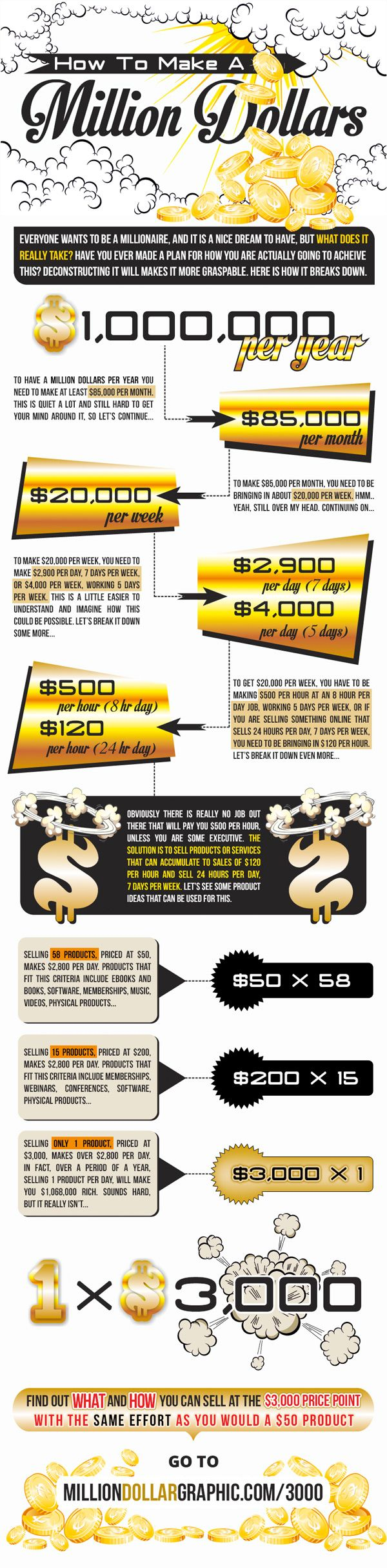 How to make a million dollars, infographic