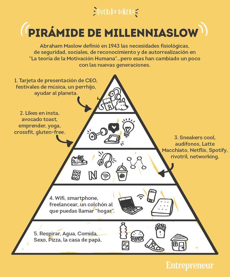 Infografía: Esto es lo que realmente necesita un millennial para ser feliz #infographic #millennials #dinero #inspiración #entrepreneur #emprendedor #motivational Abraham Maslow, Los Millennials, Knowledge, Motivation, Instagram Posts, Blog, Hustle, Infographics, Sign