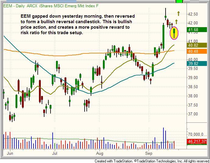 Swing trading etf options