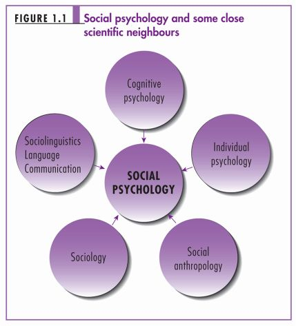 Understanding the Influence of Cross Cultural Psychology ...