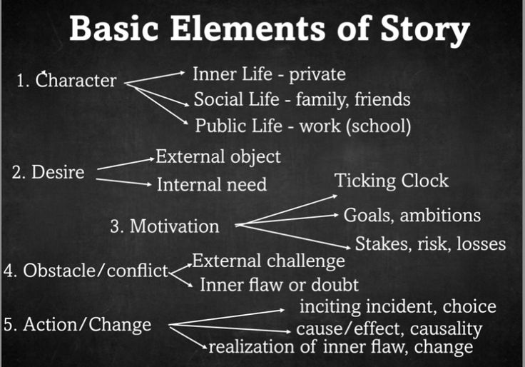 an analysis of the basic elements in a short story Post test analyzing a short story and recognizing elements of a short story 1  the feeling or atmosphere created when reading a story is called the a mood.