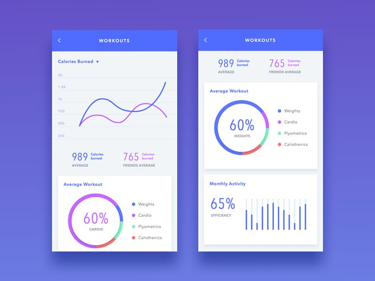 Dashboard features for a social fitness app.  Don't forget to check out the attachment for a better look!