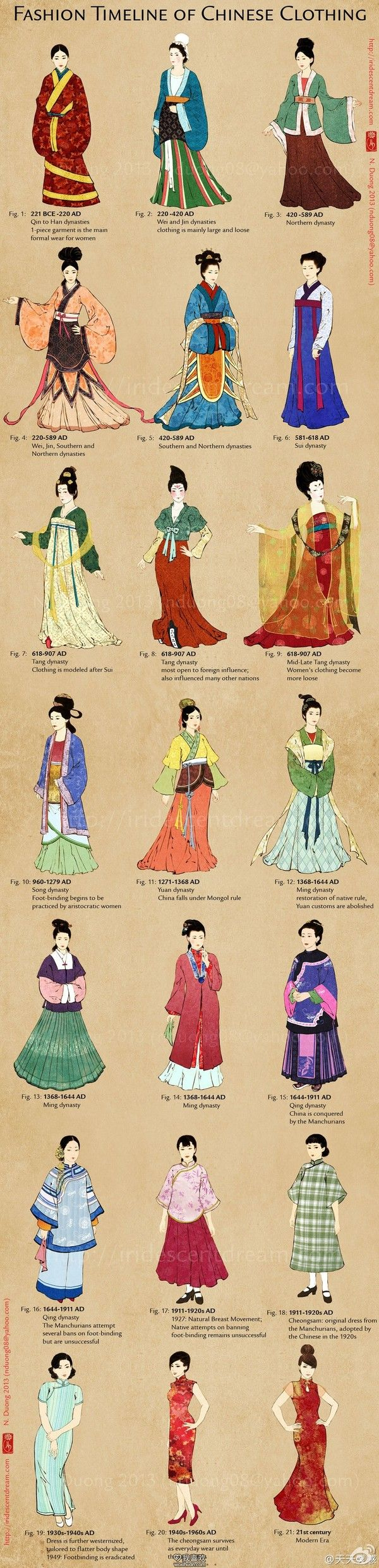 """The evolution of clothing in China"" from Han Chinese clothing to fashion has cheongsam"
