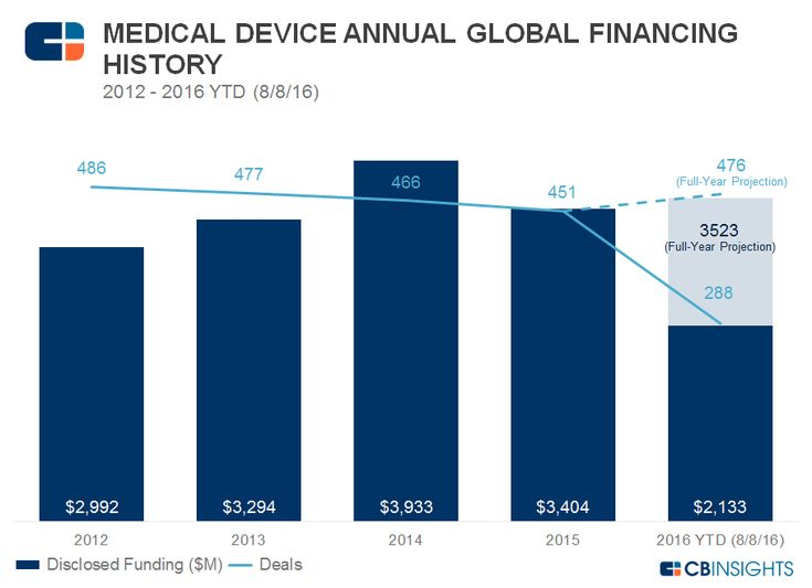 Med Device Annual Funding2