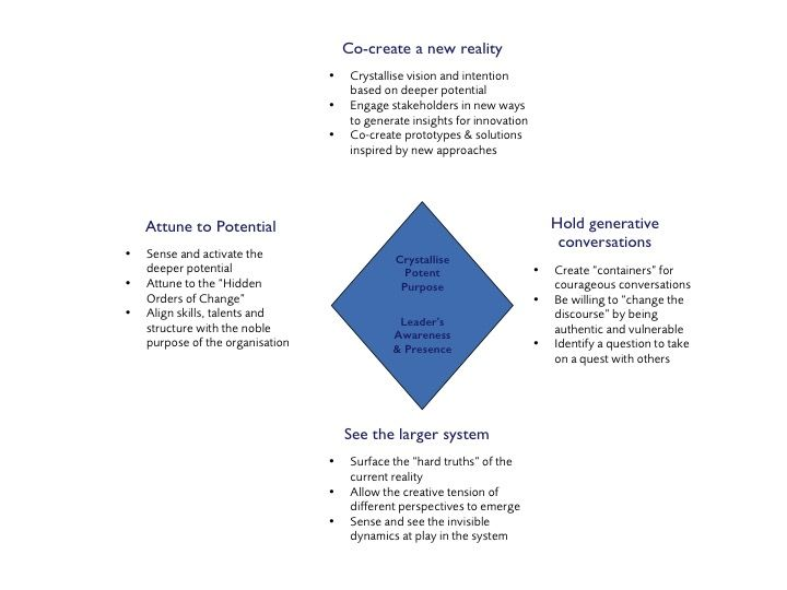 Image result for systemic organisation constellation