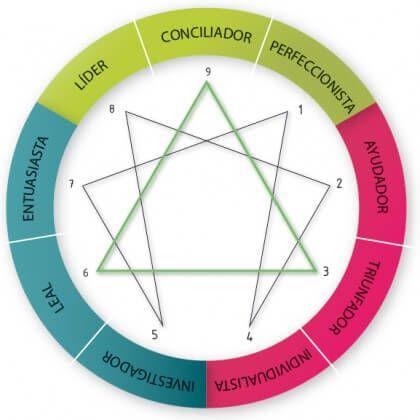 Apresento aqui os 9 eneatipos ou personalidades nas quais o eneagrama é baseado, para que você descubra qual delas pode ser a sua.
