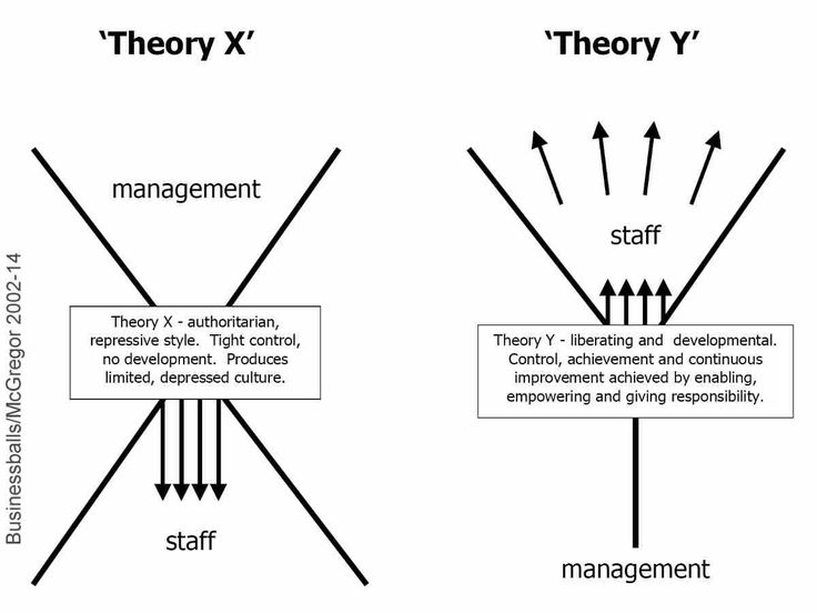understanding leadership as a theory