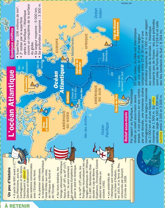 Fiche exposés : L'océan Atlantique